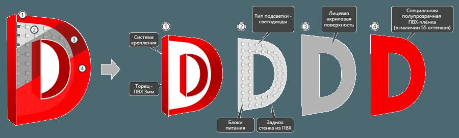 Объемные буквы Чебоксары